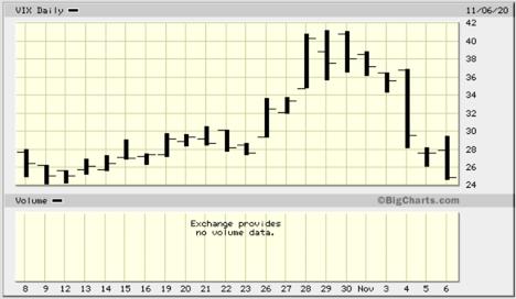 CBOE Volatility Index (VIX) – 10/08/20 to 11/06/20