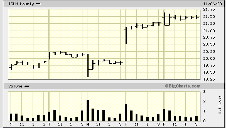 presidential election and stock market iShares Global Clean Energy ETF