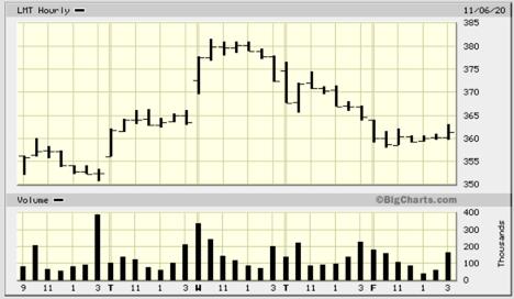 biden presidency impacts on global stock market