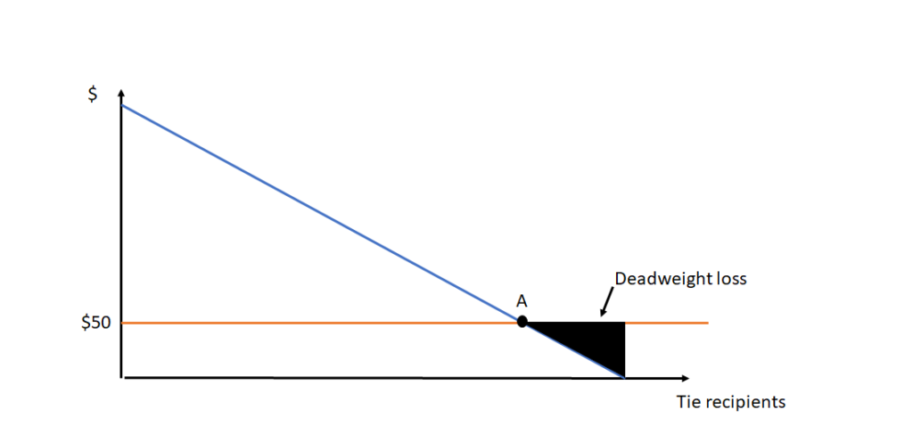 Graph showing deadweight loss related to Christmas Shopping