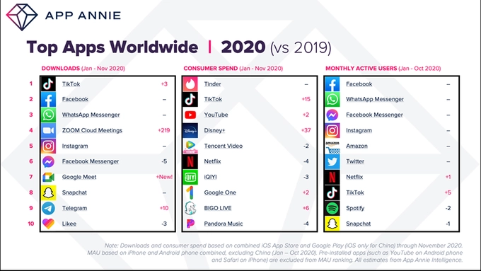 List of most downloads, consumer spend, and monthly active users of top apps worldwide. TikTok job search is on the rise.