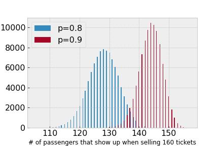 overbooking seats via binomial distribution
