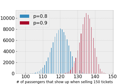 binomial distribution of airline tickets and empty seats