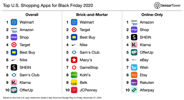popular shopping apps amid pandemic