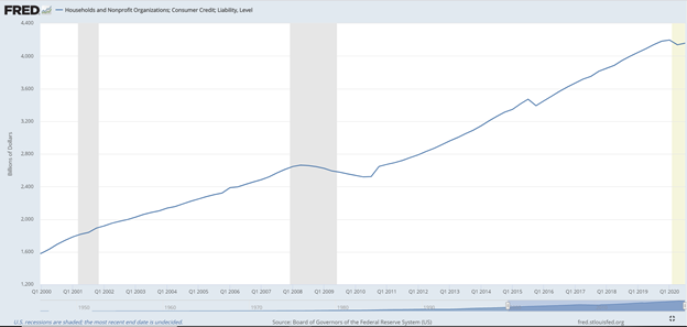 Household Debt Steadily Rises from 2000 to 2020