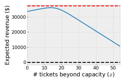 Python Code expected net revenue for overbooking plane ticket seats