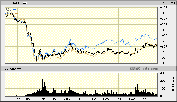 price chart of Carnival Corp